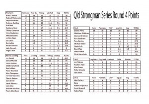 Results from the final round of the Queensland Strongman Series
